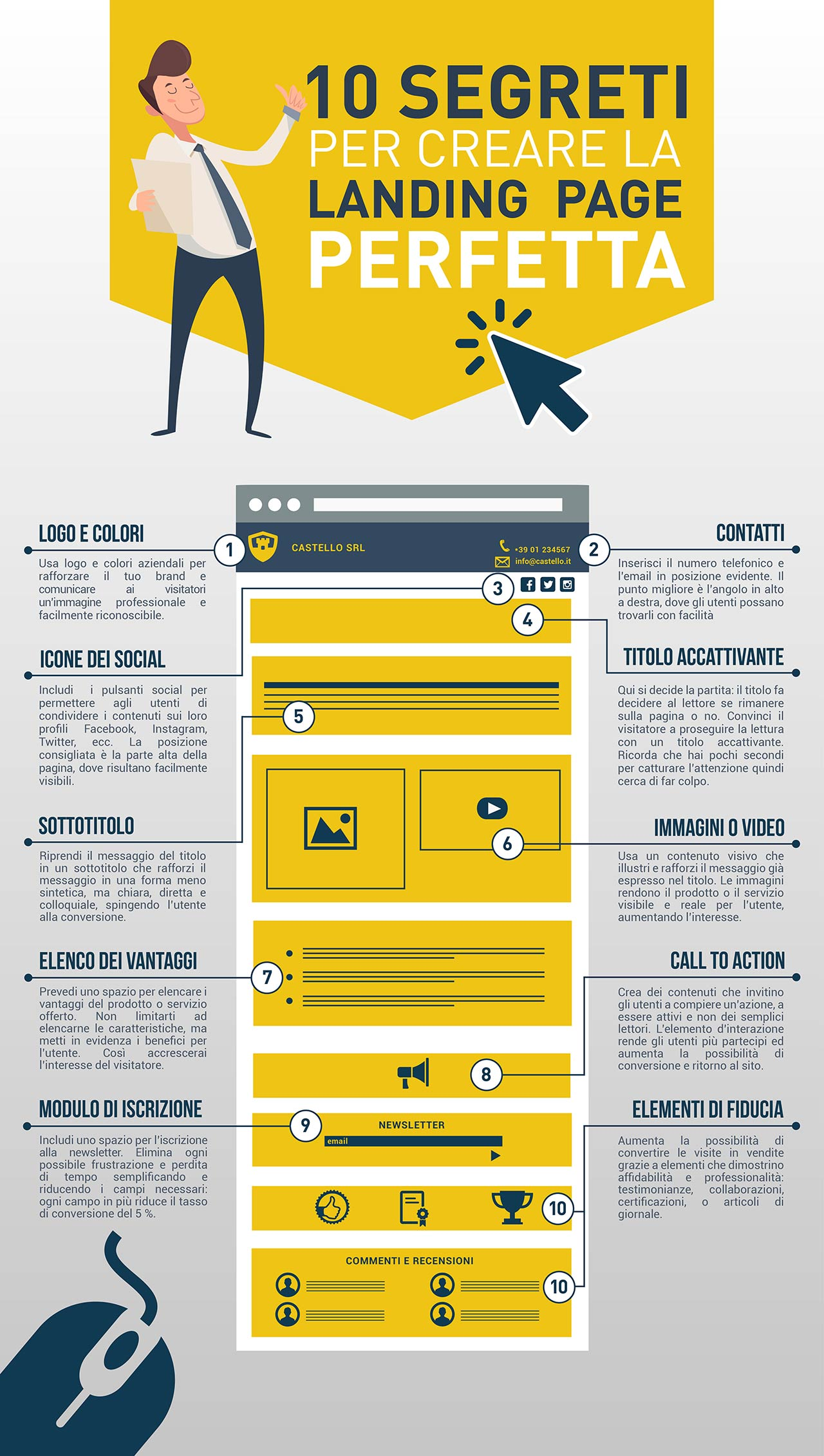 Infografica: 10 trucchi per creare una landing page perfetta